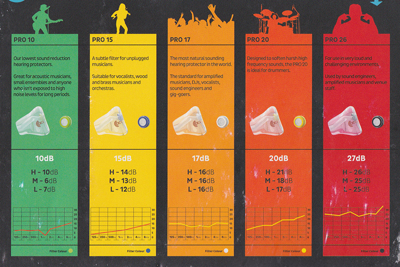 noise protection level chart